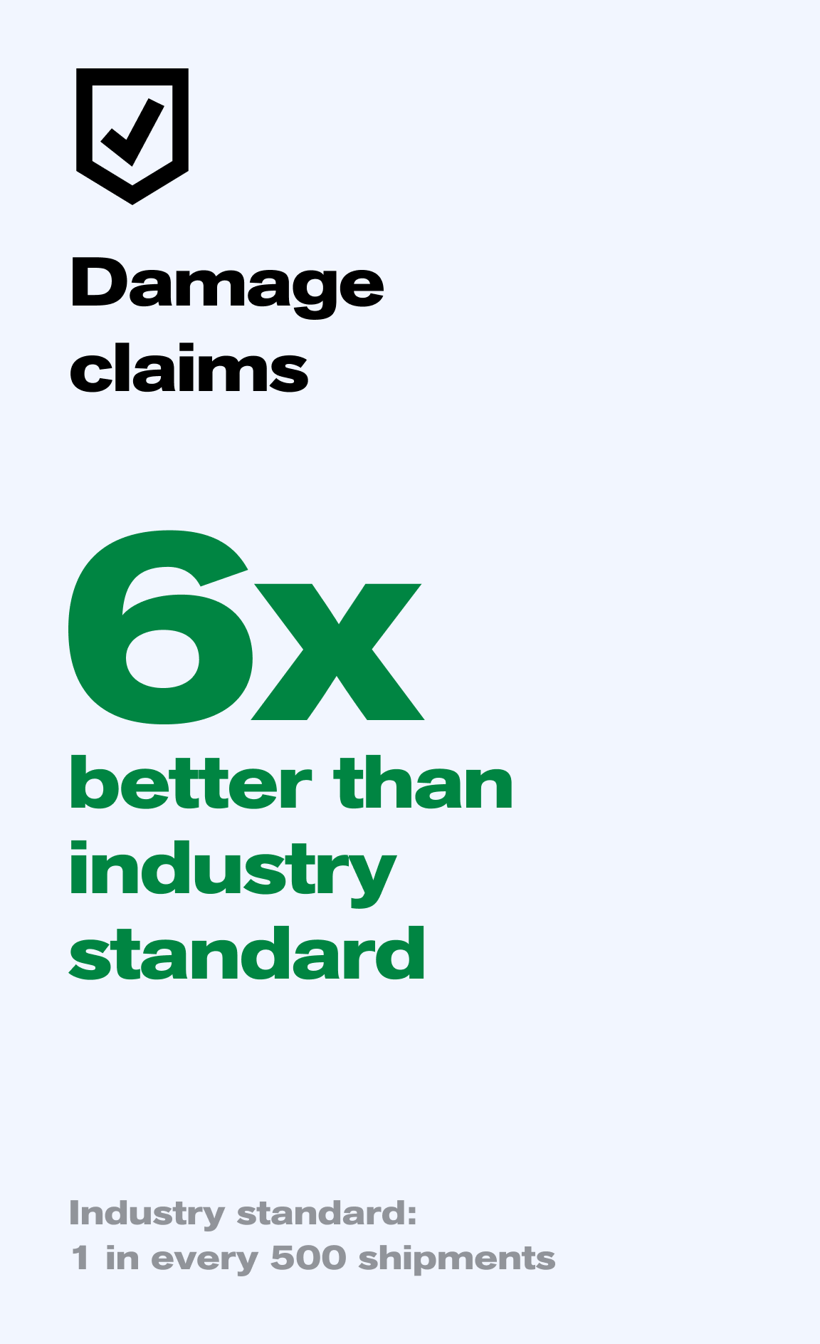 Mothership outperforms traditional carriers by 6x when it comes to freight claims for damage and loss.