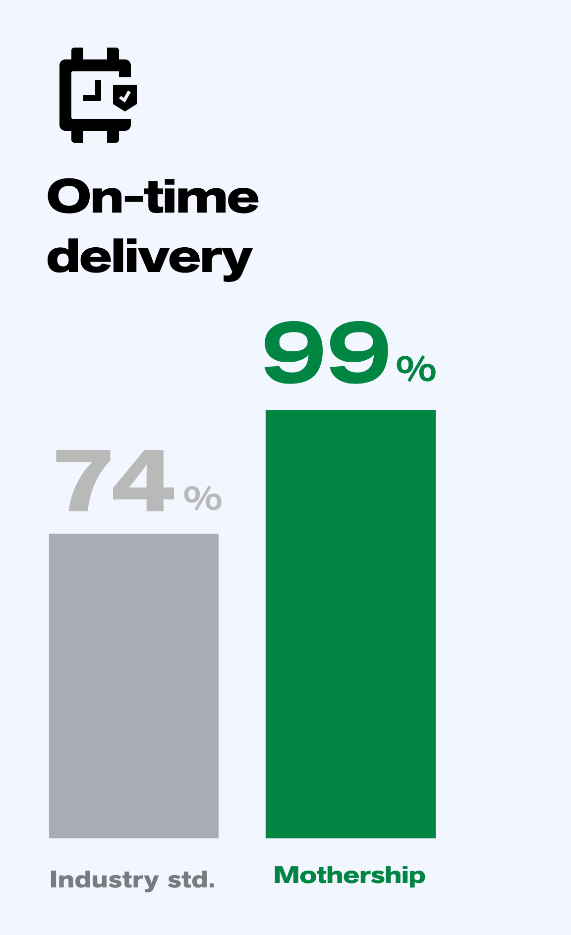 Mothership has a 99% on-time delivery percentage, compared to 20% for traditional carriers.